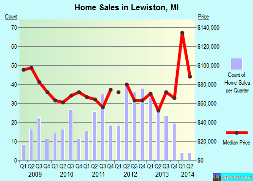 Lewiston,MI real estate house value index trend