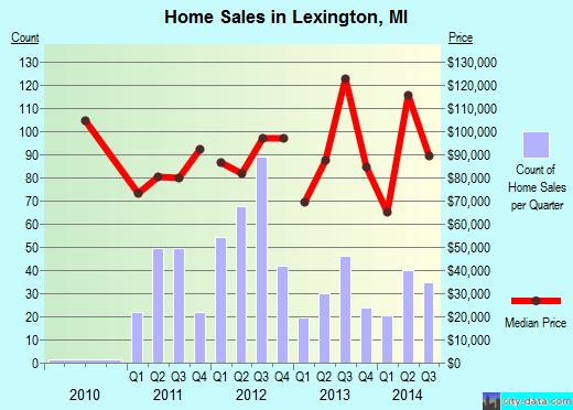Lexington,MI real estate house value index trend