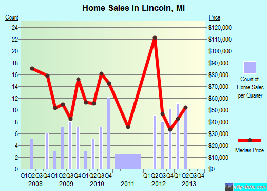 Lincoln,MI real estate house value index trend
