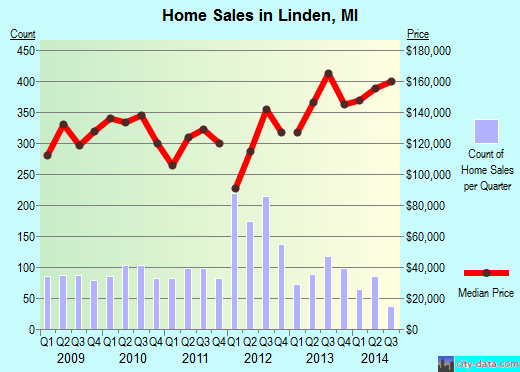 Linden,MI real estate house value index trend