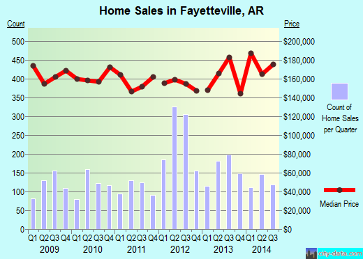 Fayetteville,AR real estate house value index trend