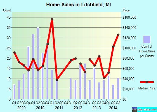 Litchfield,MI real estate house value index trend