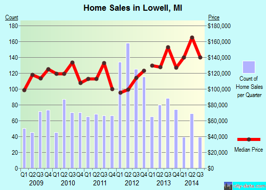 Lowell,MI real estate house value index trend