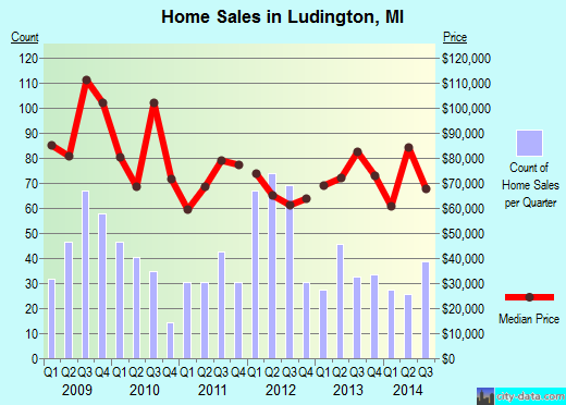 Ludington,MI real estate house value index trend