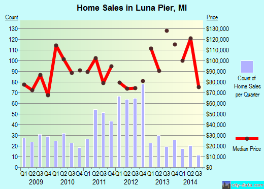 Luna Pier,MI real estate house value index trend