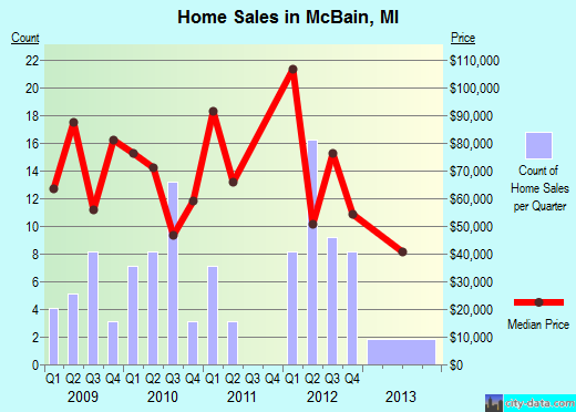 McBain,MI real estate house value index trend
