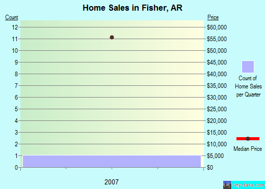 Fisher,AR real estate house value index trend