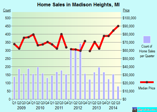 Madison Heights,MI real estate house value index trend