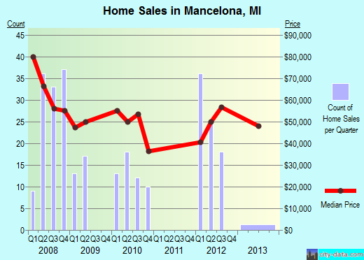 Mancelona,MI real estate house value index trend