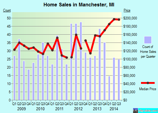 Manchester,MI real estate house value index trend