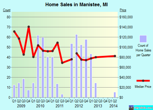 Manistee,MI real estate house value index trend