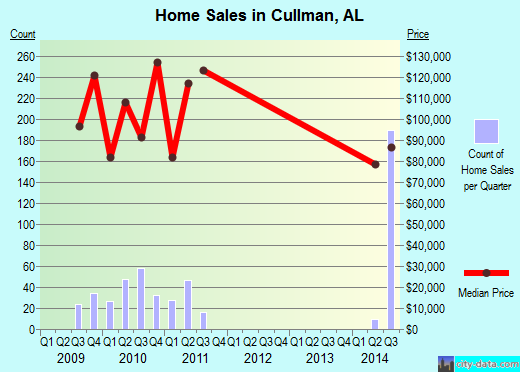 Cullman,AL index of house prices