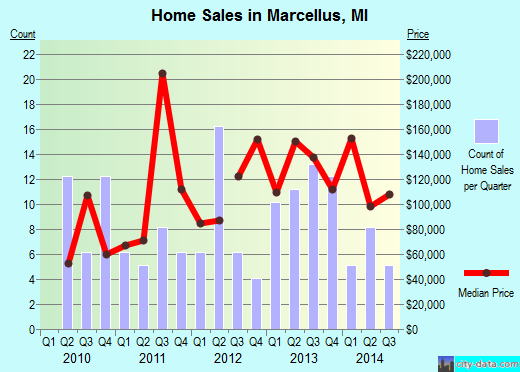 Marcellus,MI real estate house value index trend