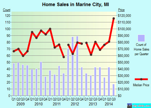 Marine City,MI real estate house value index trend
