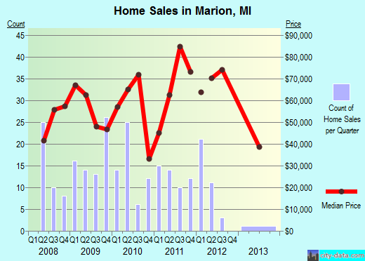 Marion,MI real estate house value index trend