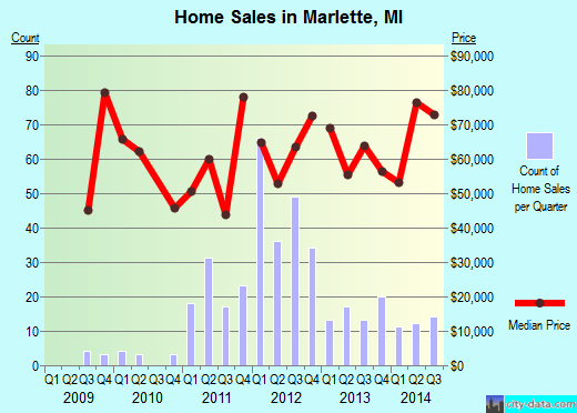 Marlette,MI real estate house value index trend