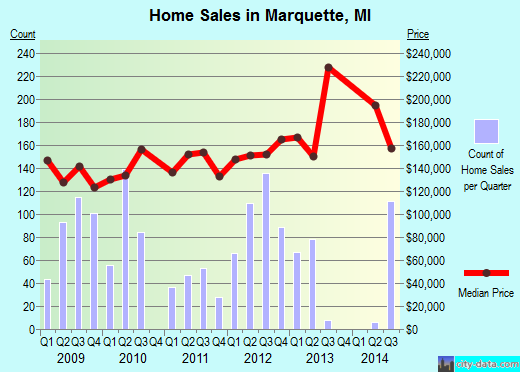 Marquette,MI real estate house value index trend