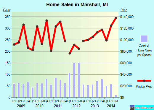 Marshall,MI real estate house value index trend
