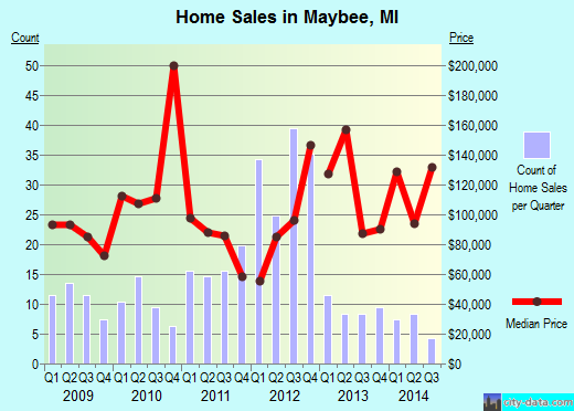 Maybee,MI real estate house value index trend