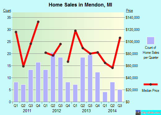 Mendon,MI real estate house value index trend