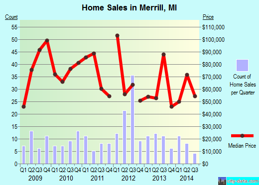 Merrill,MI real estate house value index trend