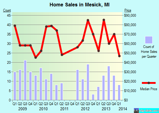 Mesick,MI real estate house value index trend