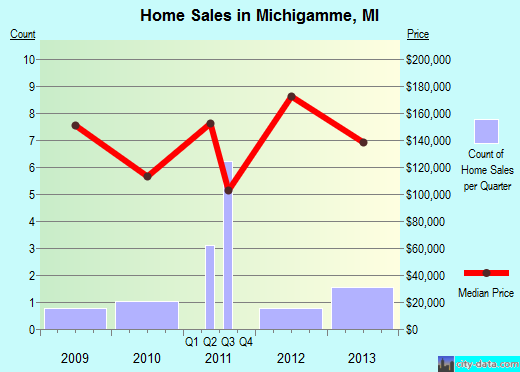 Michigamme,MI real estate house value index trend