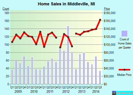 Middleville,MI real estate house value index trend