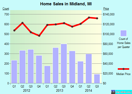 Midland,MI real estate house value index trend