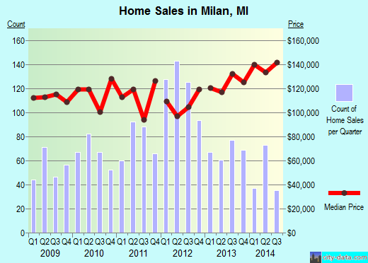 Milan,MI real estate house value index trend