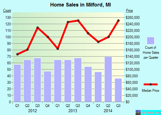 Milford,MI real estate house value index trend