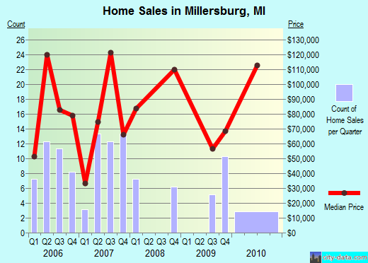 Millersburg,MI real estate house value index trend