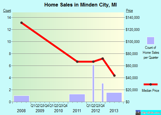 Minden City,MI real estate house value index trend