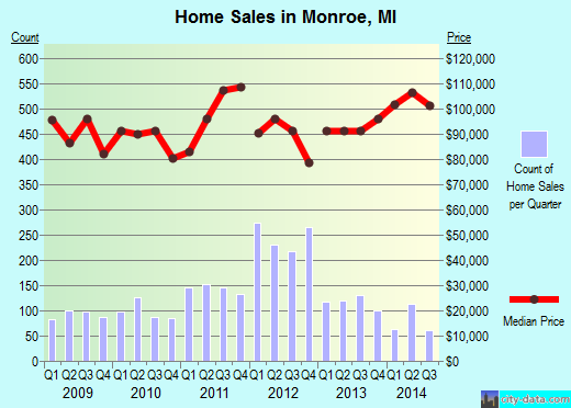 Monroe, MI index of house prices