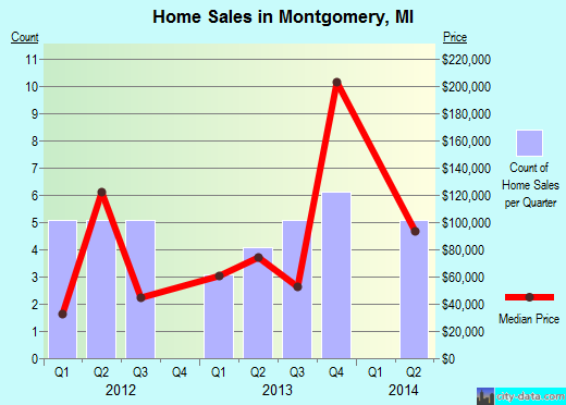 Montgomery,MI real estate house value index trend