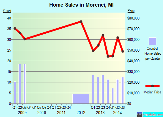 Morenci,MI real estate house value index trend