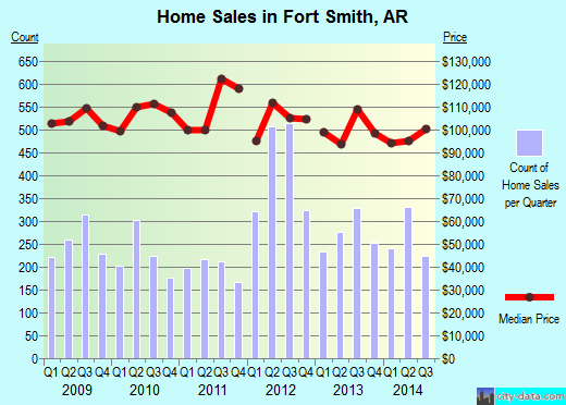 Fort Smith,AR real estate house value index trend