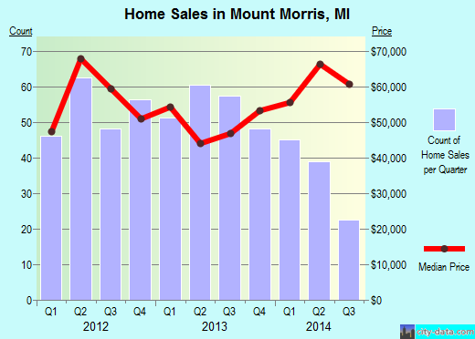 Mount Morris,MI real estate house value index trend