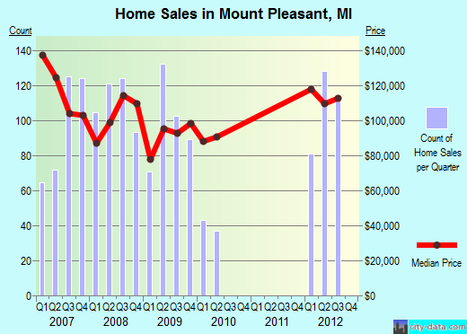 Mount Pleasant,MI real estate house value index trend