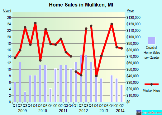 Mulliken,MI real estate house value index trend