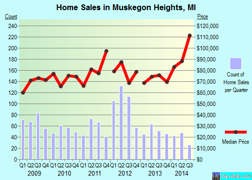 Muskegon Heights,MI real estate house value index trend