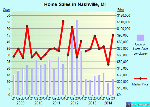 Nashville,MI real estate house value index trend