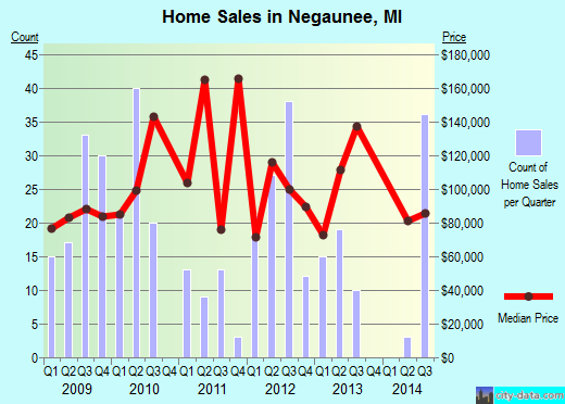 Negaunee,MI real estate house value index trend
