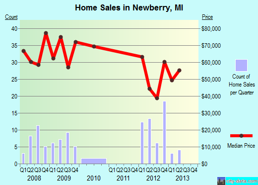 Newberry,MI real estate house value index trend