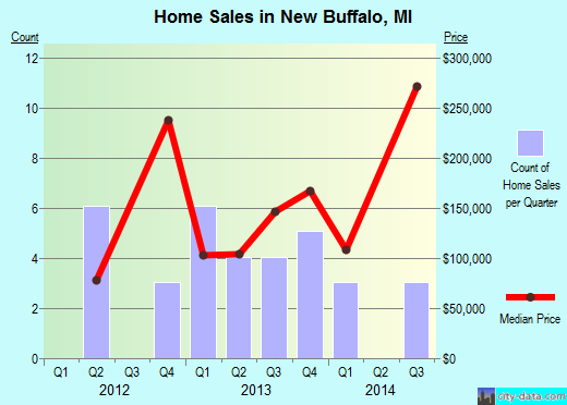 New Buffalo,MI real estate house value index trend