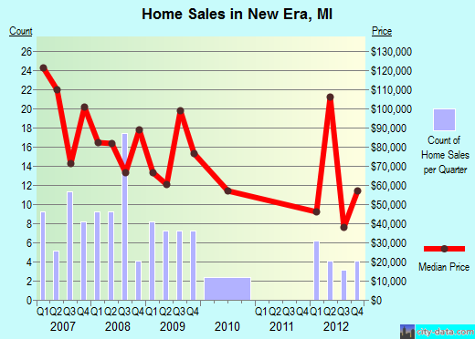 New Era,MI real estate house value index trend
