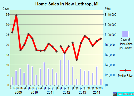 New Lothrop,MI real estate house value index trend