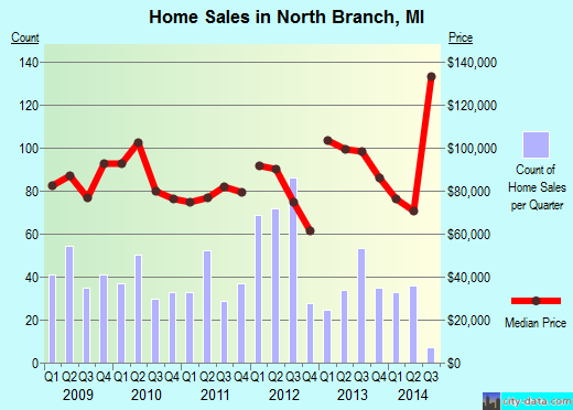 North Branch,MI real estate house value index trend
