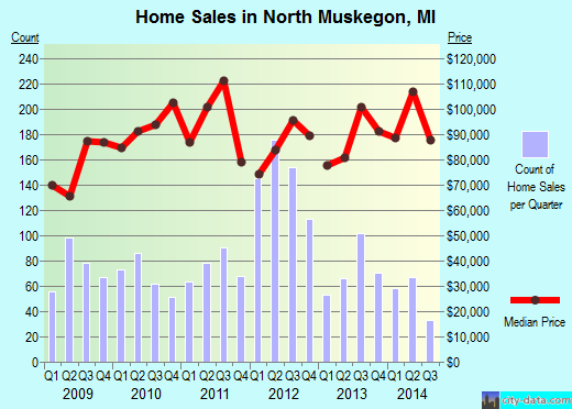 North Muskegon,MI real estate house value index trend
