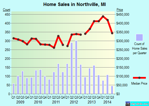 Northville,MI real estate house value index trend